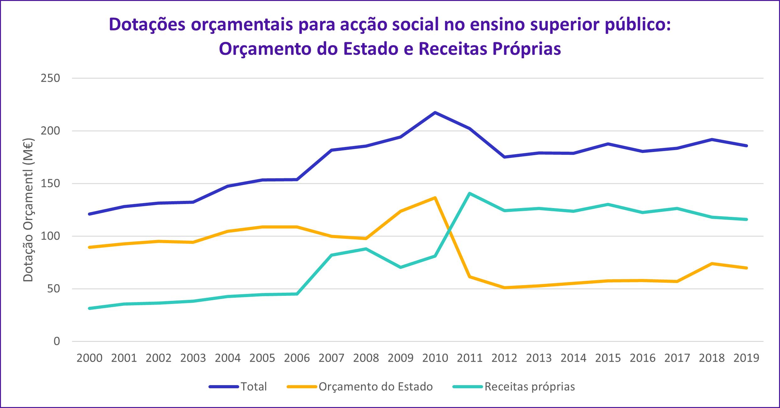 Gráfico com a evolução das dotações orçamentais para a ação social no ensino superior, mostrando uma quebra acentudada do orçamento de estado em 2011