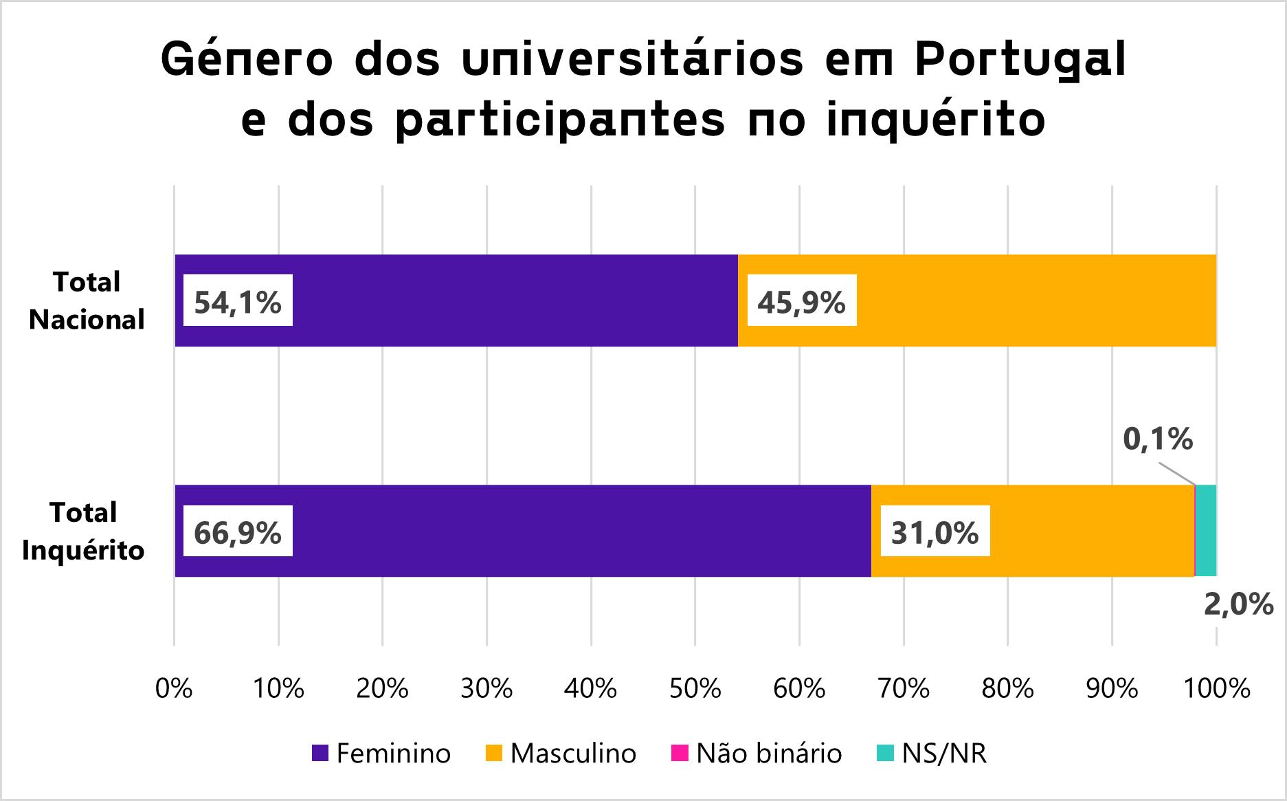 As melhores faculdades de Portugal - Gráfico sobre Género