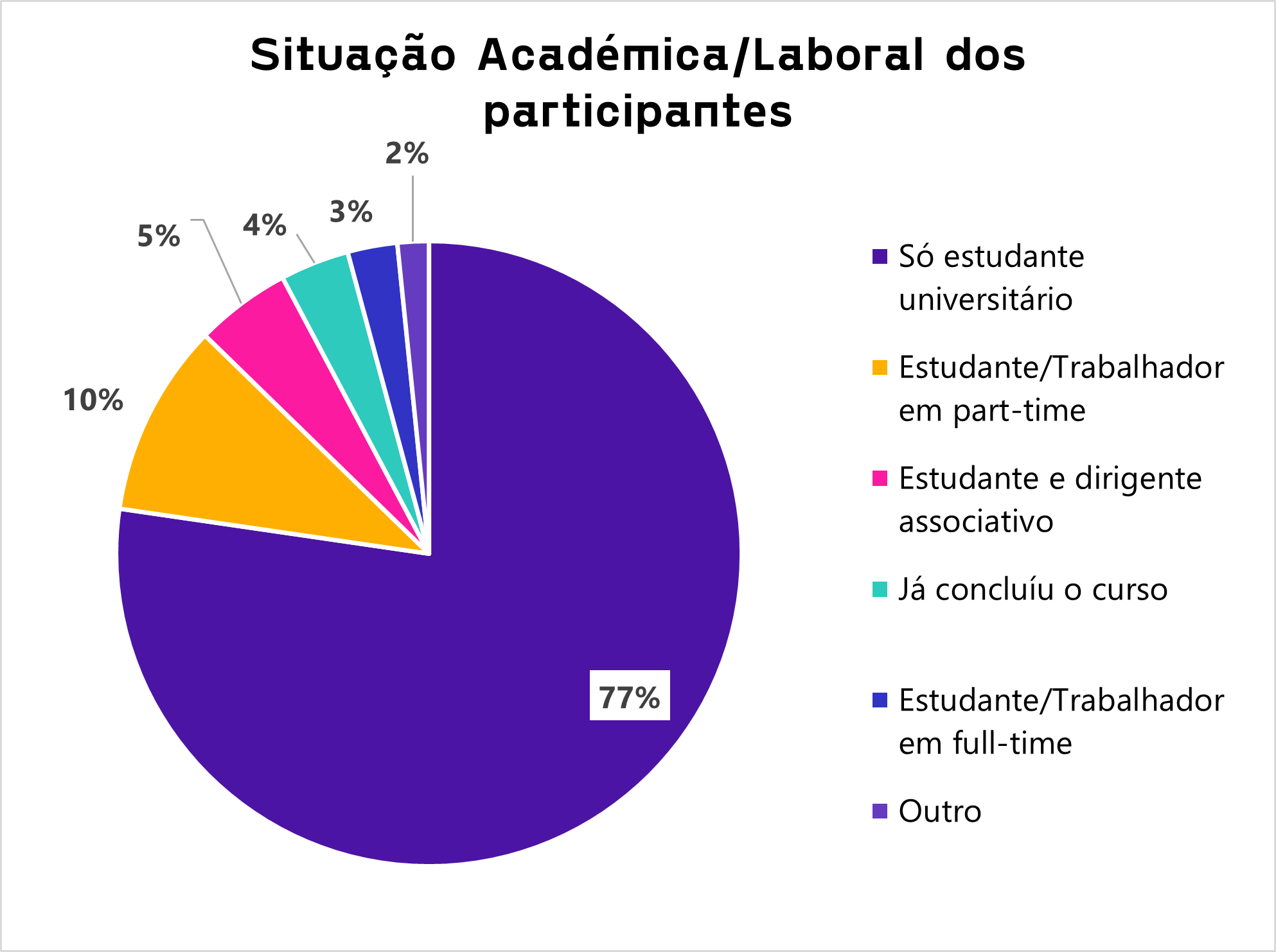 As melhores faculdades de Portugal_Situação Laboral